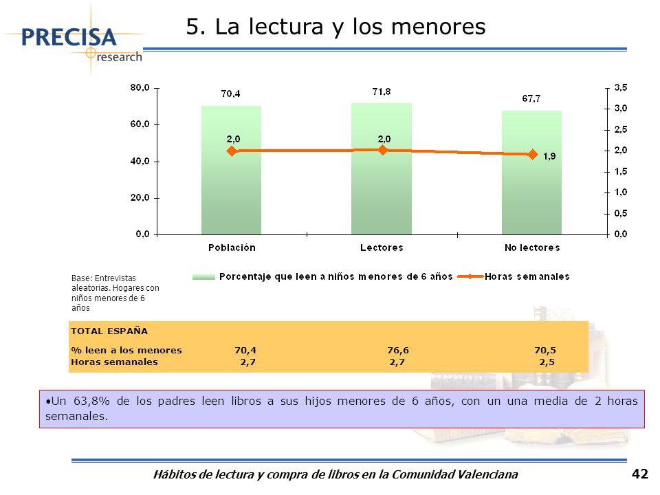 Hábitos de lectura y compra de libros en la Comunidad Valenciana 42 TOTAL ESPAÑA % leen a los menores 70,4 76,6 70,5 Horas semanales 2,7 2,7 2,5 5. La