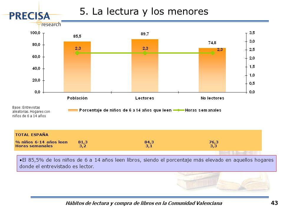 Hábitos de lectura y compra de libros en la Comunidad Valenciana 43 5. La lectura y los menores TOTAL ESPAÑA % niños 6-14 años leen 81,3 84,3 76,3 Hor