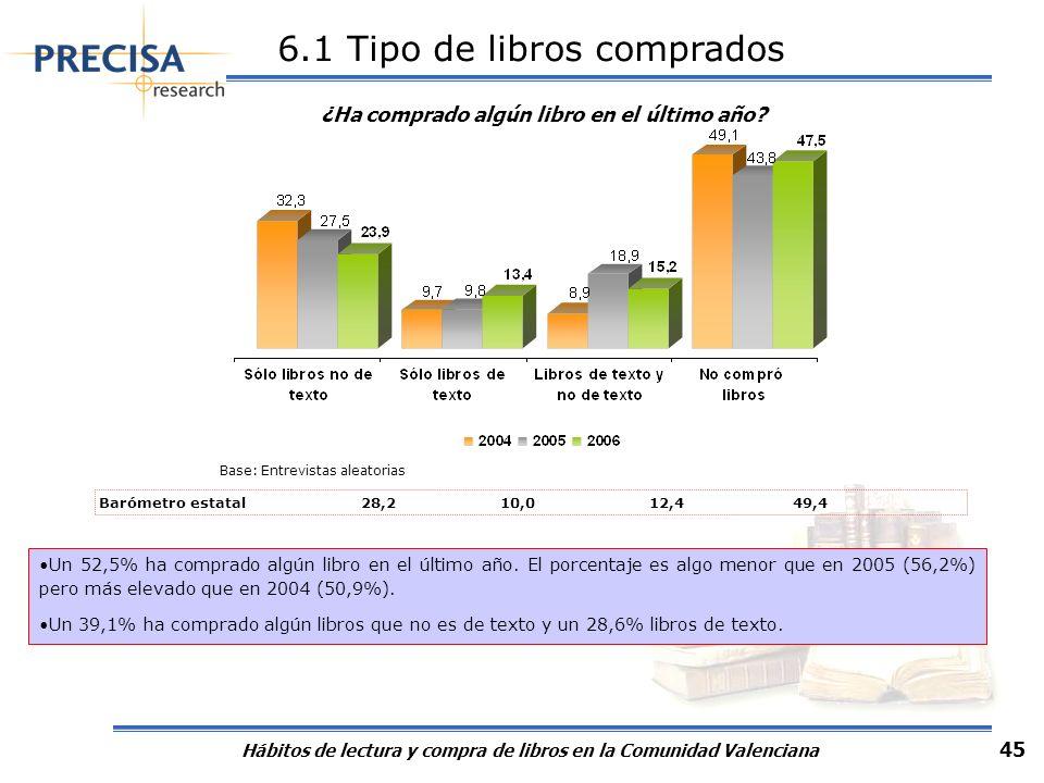 Hábitos de lectura y compra de libros en la Comunidad Valenciana 45 6.1 Tipo de libros comprados ¿Ha comprado algún libro en el último año? Base: Entr