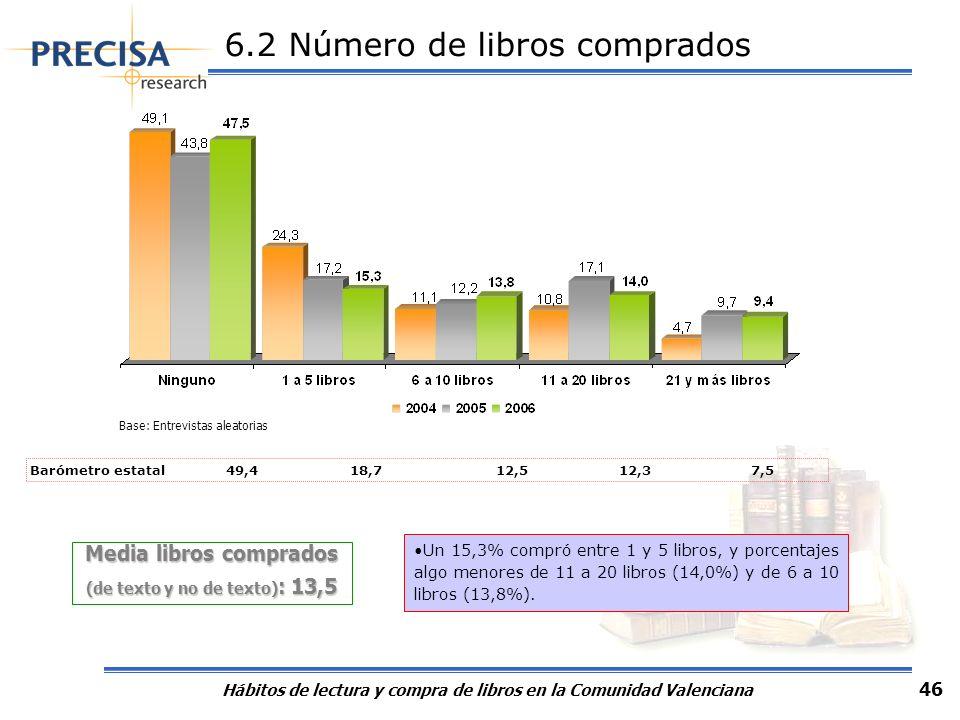 Hábitos de lectura y compra de libros en la Comunidad Valenciana 46 6.2 Número de libros comprados Media libros comprados (de texto y no de texto) : 1