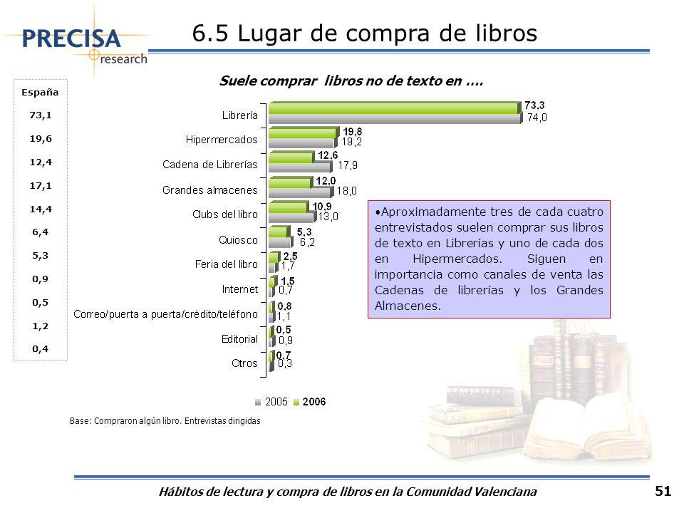 Hábitos de lectura y compra de libros en la Comunidad Valenciana 51 Aproximadamente tres de cada cuatro entrevistados suelen comprar sus libros de tex