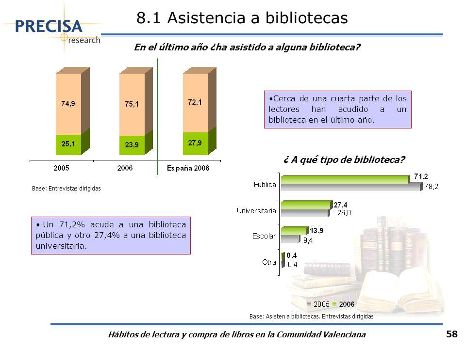 Hábitos de lectura y compra de libros en la Comunidad Valenciana 58 8.1 Asistencia a bibliotecas En el último año ¿ha asistido a alguna biblioteca? ¿