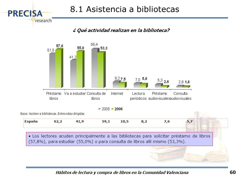 Hábitos de lectura y compra de libros en la Comunidad Valenciana 60 8.1 Asistencia a bibliotecas Los lectores acuden principalmente a las bibliotecas