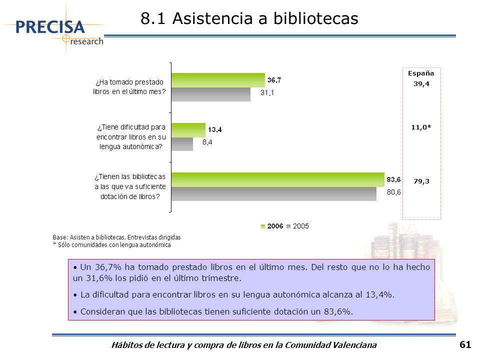 Hábitos de lectura y compra de libros en la Comunidad Valenciana 61 8.1 Asistencia a bibliotecas Un 36,7% ha tomado prestado libros en el último mes.