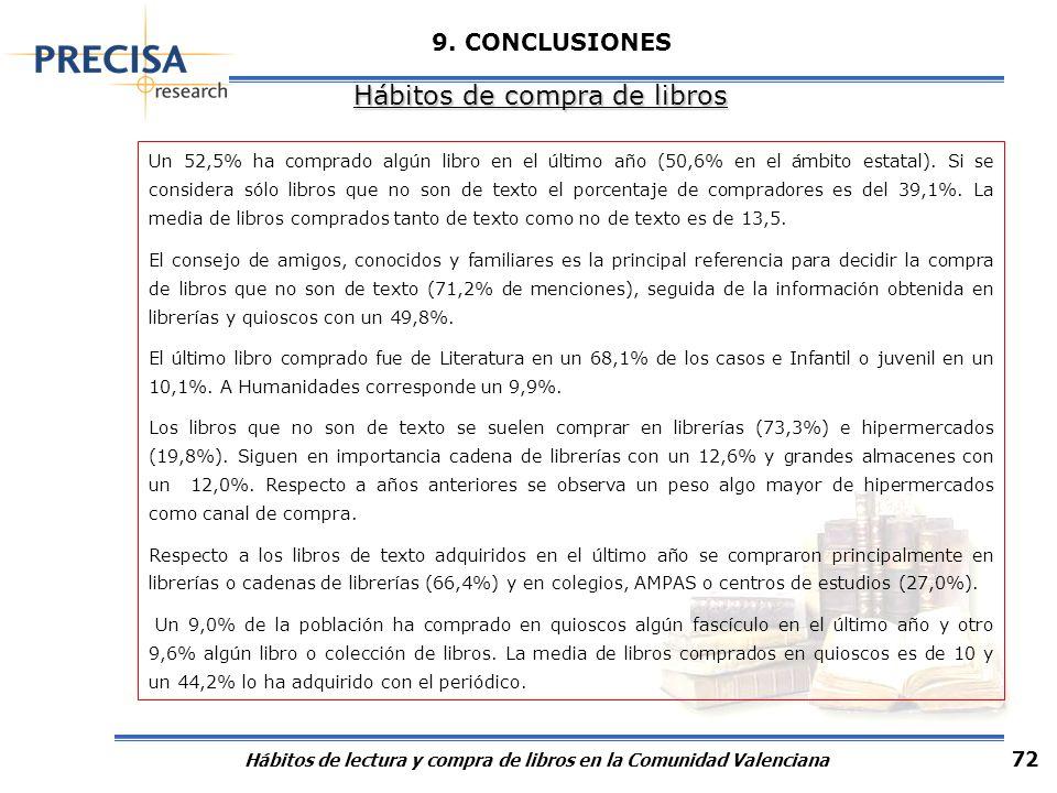 Hábitos de lectura y compra de libros en la Comunidad Valenciana 72 9. CONCLUSIONES Hábitos de compra de libros Un 52,5% ha comprado algún libro en el