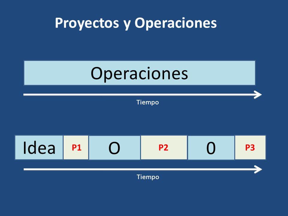Proyectos y Operaciones Idea P1P2P3 O 0 Tiempo Operaciones