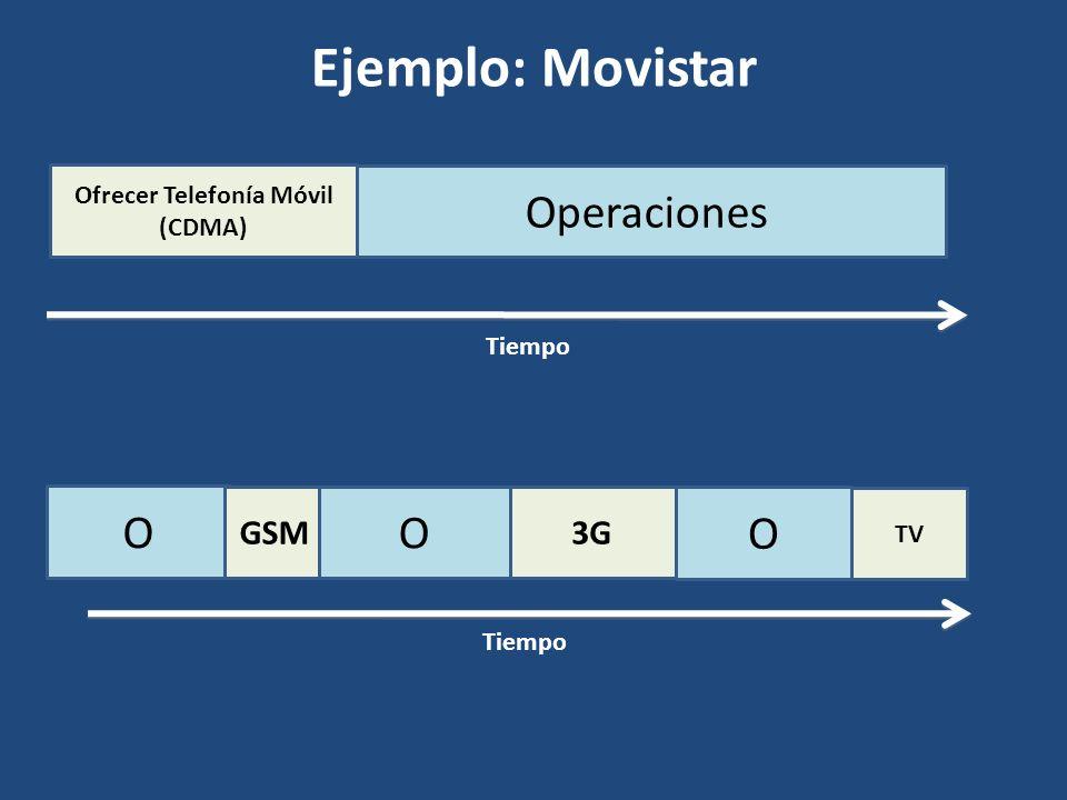 Ejemplo: Movistar Operaciones Tiempo O GSM3G TV O O Ofrecer Telefonía Móvil (CDMA) Tiempo