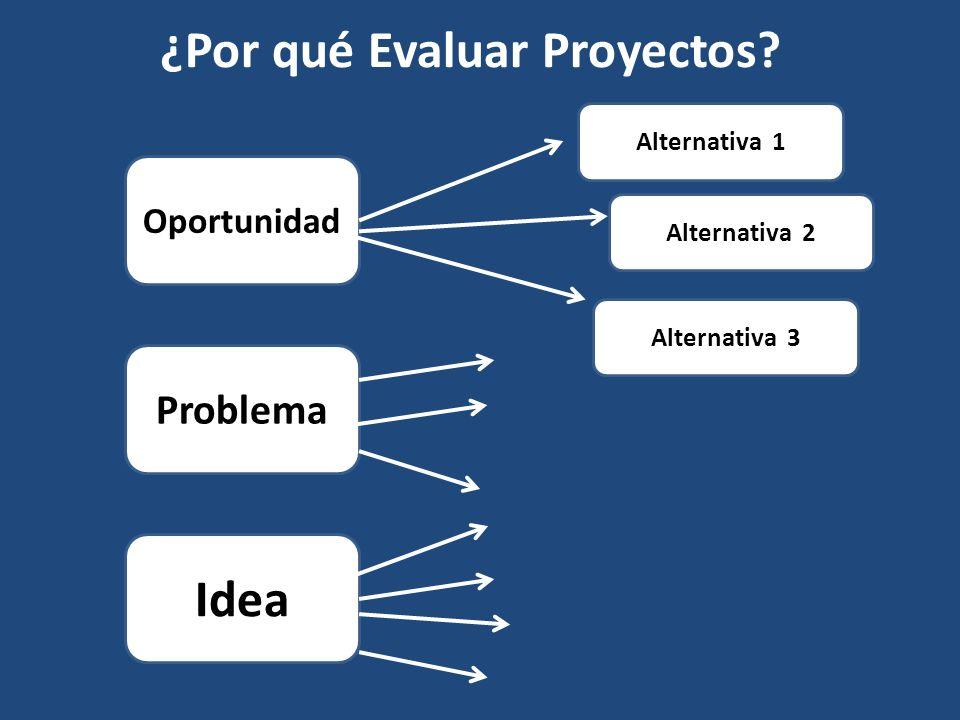 Oportunidad Problema Idea Alternativa 2 Alternativa 1 Alternativa 3