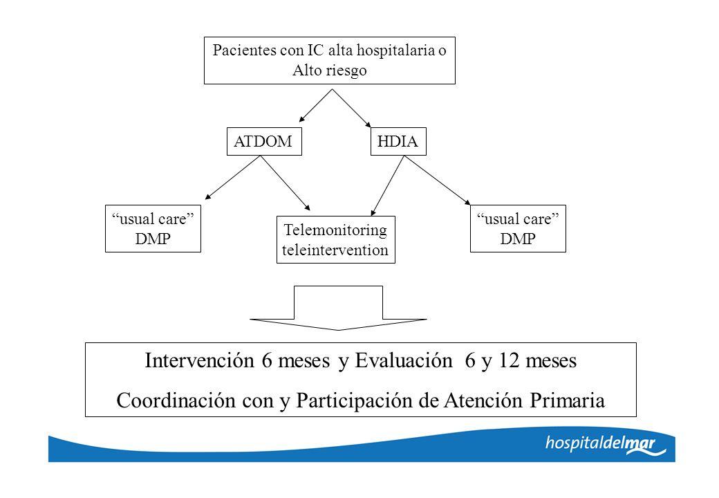 Pacientes con IC alta hospitalaria o Alto riesgo ATDOMHDIA usual care DMP usual care DMP Telemonitoring teleintervention Intervención 6 meses y Evalua