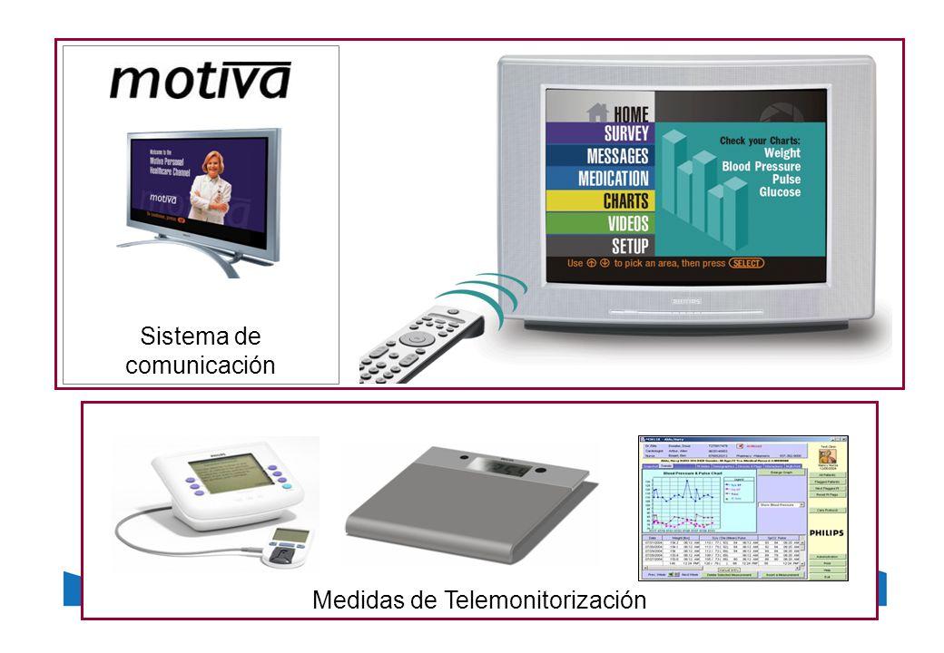 Sistema de comunicación Medidas de Telemonitorización
