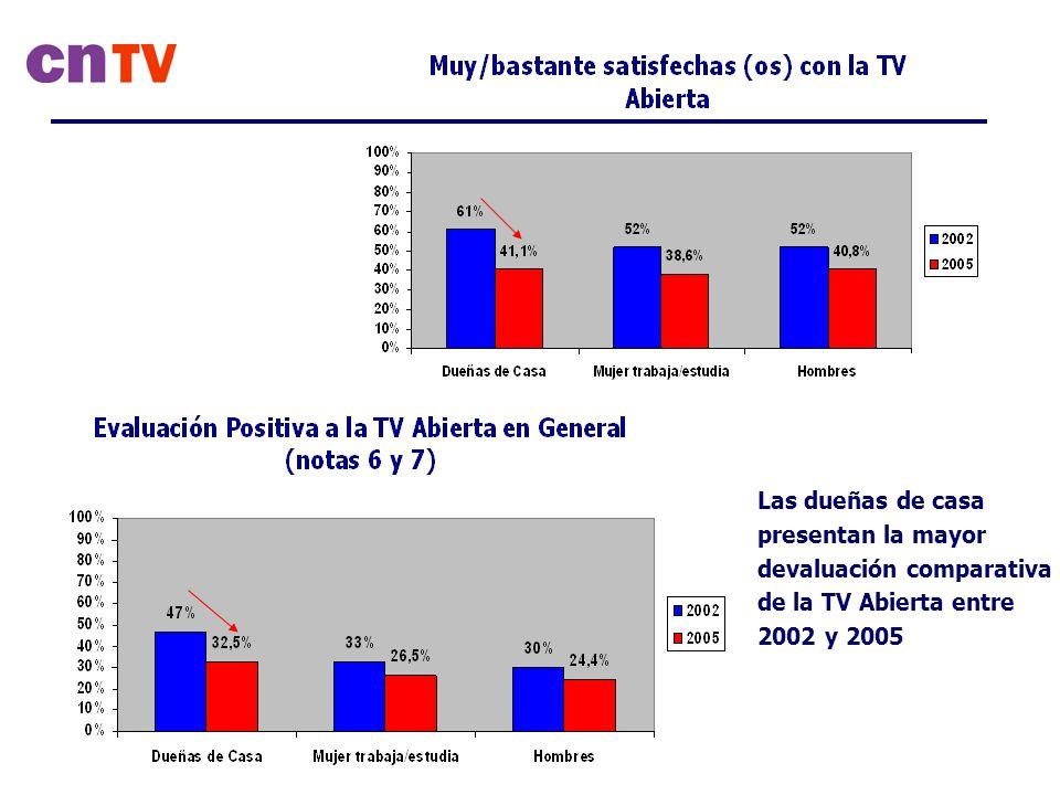 Las dueñas de casa presentan la mayor devaluación comparativa de la TV Abierta entre 2002 y 2005