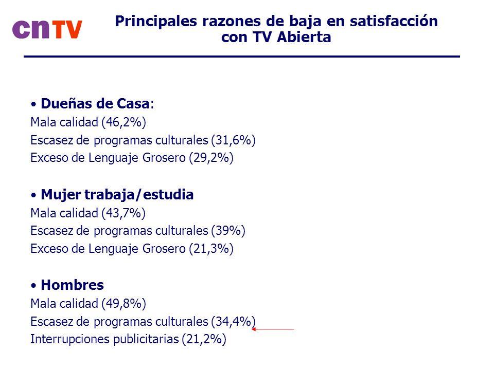 Dueñas de Casa: Mala calidad (46,2%) Escasez de programas culturales (31,6%) Exceso de Lenguaje Grosero (29,2%) Mujer trabaja/estudia Mala calidad (43,7%) Escasez de programas culturales (39%) Exceso de Lenguaje Grosero (21,3%) Hombres Mala calidad (49,8%) Escasez de programas culturales (34,4%) Interrupciones publicitarias (21,2%) Principales razones de baja en satisfacción con TV Abierta