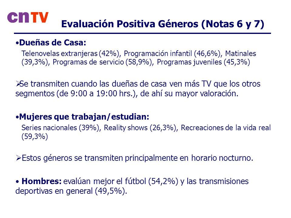 Dueñas de Casa: Telenovelas extranjeras (42%), Programación infantil (46,6%), Matinales (39,3%), Programas de servicio (58,9%), Programas juveniles (45,3%) Se transmiten cuando las dueñas de casa ven más TV que los otros segmentos (de 9:00 a 19:00 hrs.), de ahí su mayor valoración.