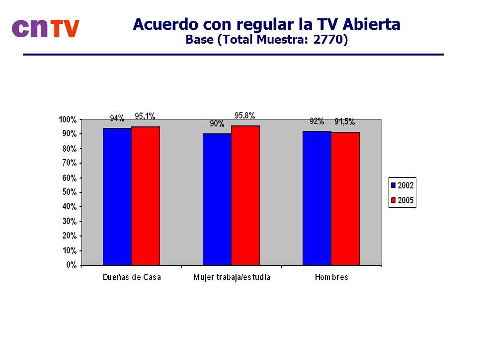 Acuerdo con regular la TV Abierta Base (Total Muestra: 2770)