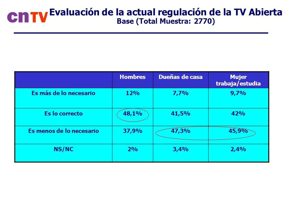 Evaluación de la actual regulación de la TV Abierta Base (Total Muestra: 2770) HombresDueñas de casaMujer trabaja/estudia Es más de lo necesario12%7,7%9,7% Es lo correcto48,1%41,5%42% Es menos de lo necesario37,9%47,3%45,9% NS/NC2%3,4%2,4%