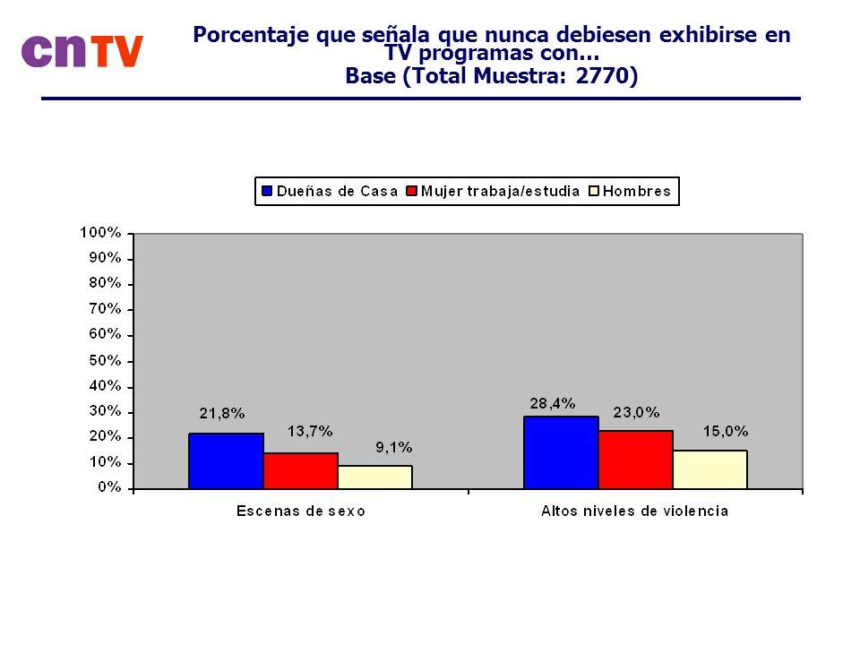 Porcentaje que señala que nunca debiesen exhibirse en TV programas con… Base (Total Muestra: 2770)