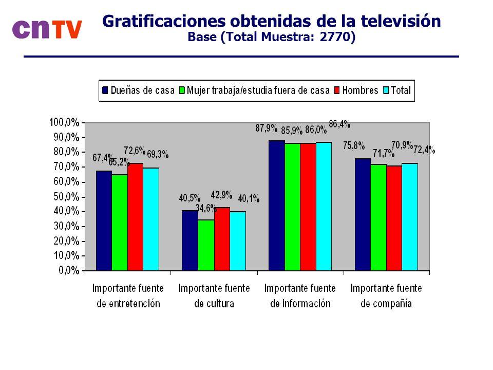 Gratificaciones obtenidas de la televisión Base (Total Muestra: 2770)