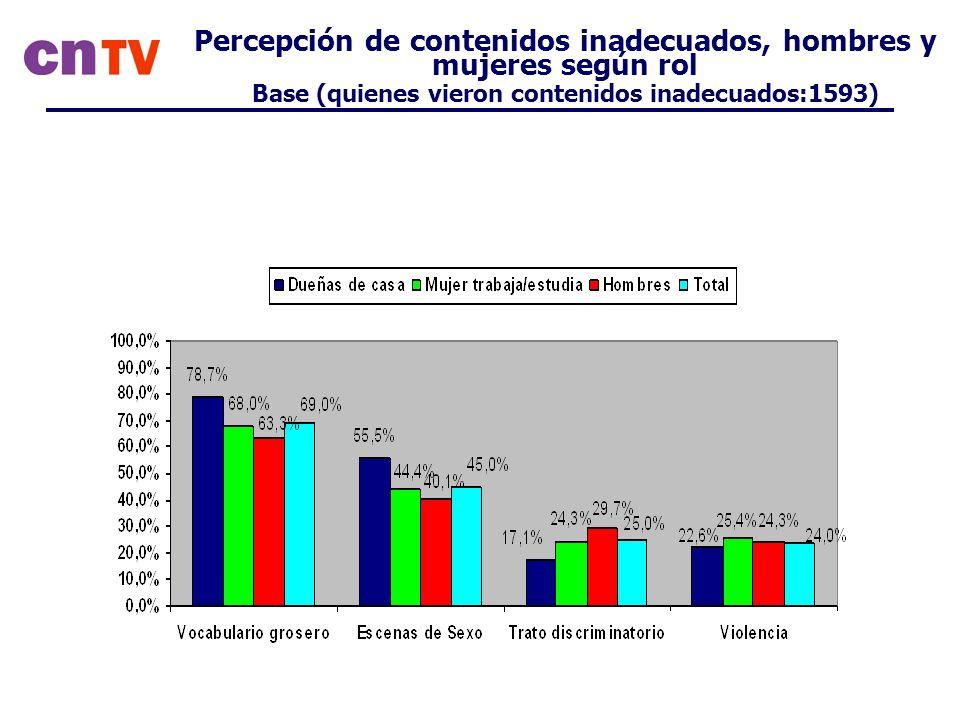 Percepción de contenidos inadecuados, hombres y mujeres según rol Base (quienes vieron contenidos inadecuados:1593)