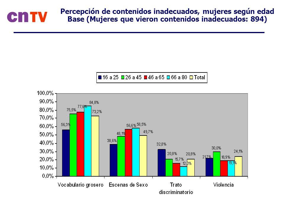 Percepción de contenidos inadecuados, mujeres según edad Base (Mujeres que vieron contenidos inadecuados: 894)