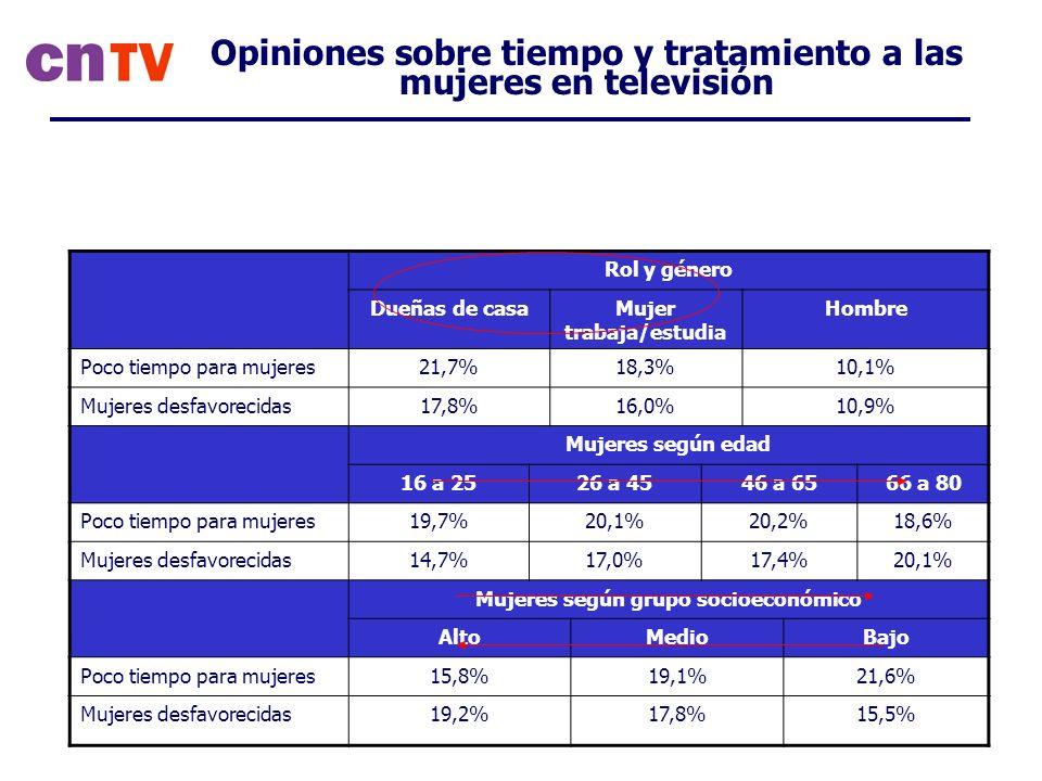Opiniones sobre tiempo y tratamiento a las mujeres en televisión Rol y género Dueñas de casaMujer trabaja/estudia Hombre Poco tiempo para mujeres21,7%18,3%10,1% Mujeres desfavorecidas17,8%16,0%10,9% Mujeres según edad 16 a 2526 a 4546 a 6566 a 80 Poco tiempo para mujeres19,7%20,1%20,2%18,6% Mujeres desfavorecidas14,7%17,0%17,4%20,1% Mujeres según grupo socioeconómico AltoMedioBajo Poco tiempo para mujeres15,8%19,1%21,6% Mujeres desfavorecidas19,2%17,8%15,5%