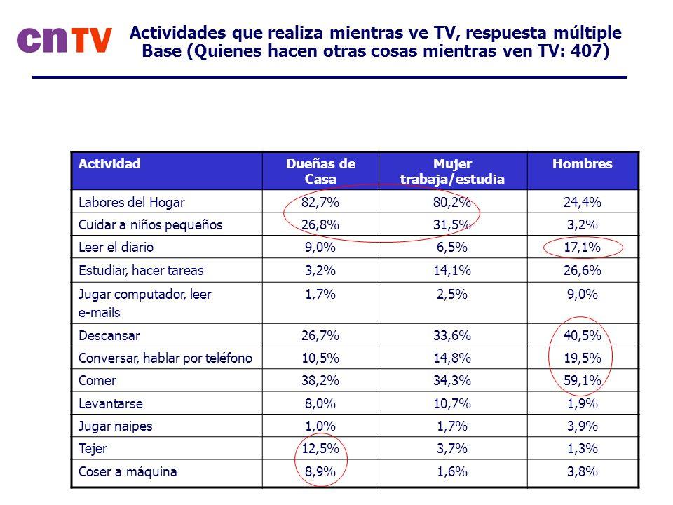 Actividades que realiza mientras ve TV, respuesta múltiple Base (Quienes hacen otras cosas mientras ven TV: 407) ActividadDueñas de Casa Mujer trabaja