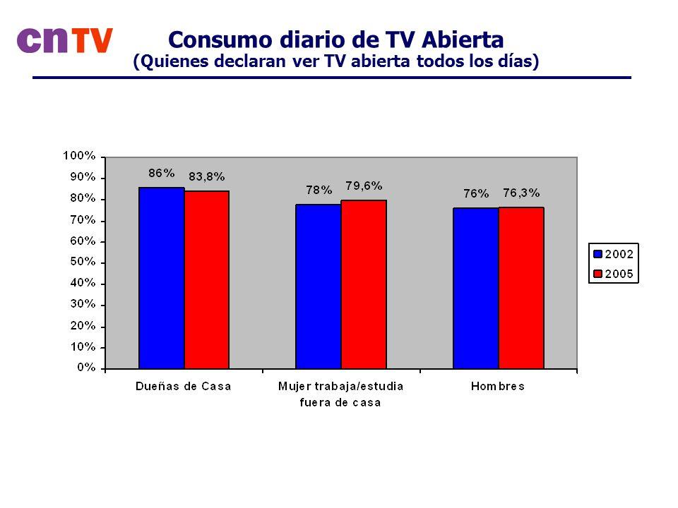 Consumo diario de TV Abierta (Quienes declaran ver TV abierta todos los días)