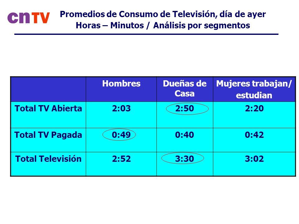 Promedios de Consumo de Televisión, día de ayer Horas – Minutos / Análisis por segmentos HombresDueñas de Casa Mujeres trabajan/ estudian Total TV Abierta2:032:502:20 Total TV Pagada0:490:400:42 Total Televisión2:523:303:02