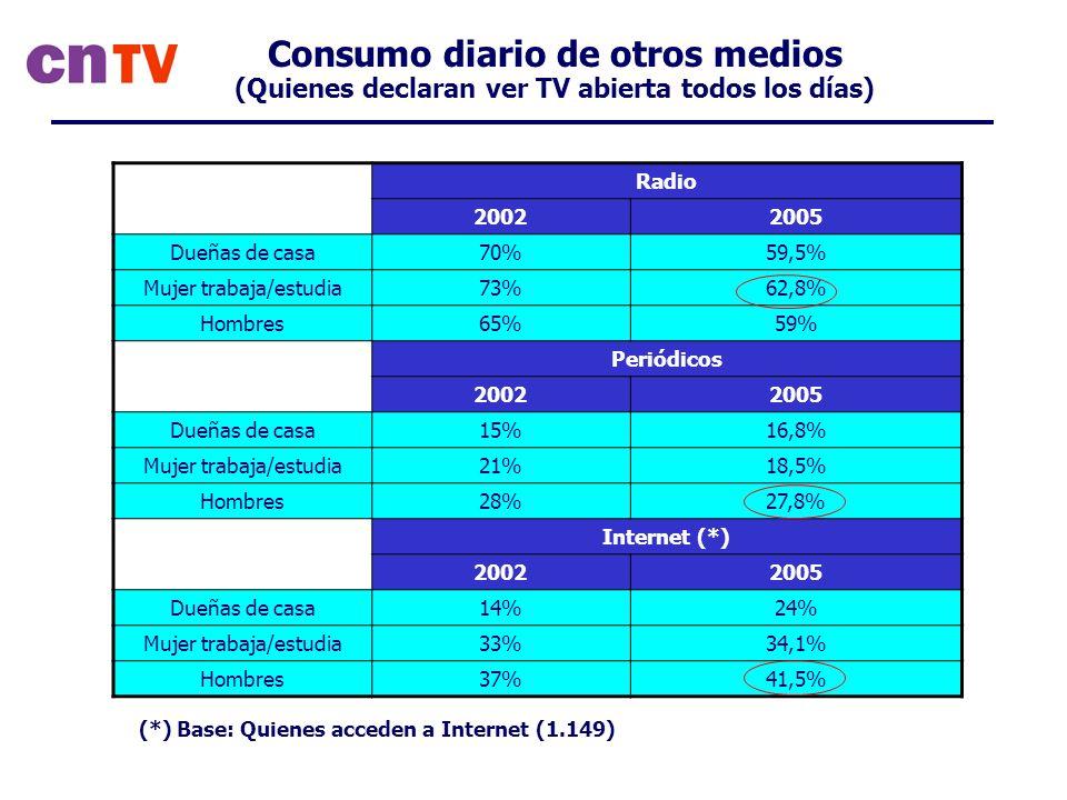 Consumo diario de otros medios (Quienes declaran ver TV abierta todos los días) Radio 20022005 Dueñas de casa70%59,5% Mujer trabaja/estudia73%62,8% Hombres65%59% Periódicos 20022005 Dueñas de casa15%16,8% Mujer trabaja/estudia21%18,5% Hombres28%27,8% Internet (*) 20022005 Dueñas de casa14%24% Mujer trabaja/estudia33%34,1% Hombres37%41,5% (*) Base: Quienes acceden a Internet (1.149)