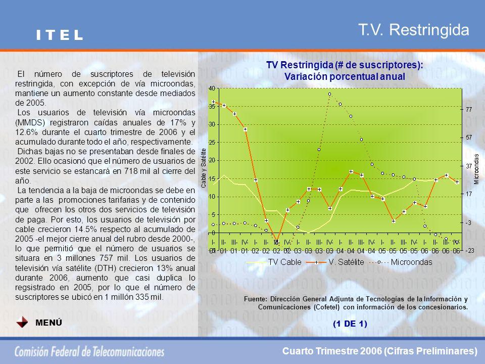 T.V. Restringida TV Restringida (# de suscriptores): Variación porcentual anual Fuente: Dirección General Adjunta de Tecnologías de la Información y C
