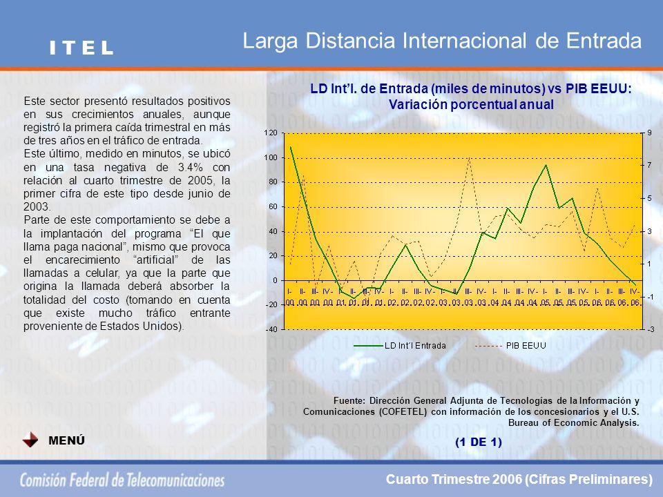 Larga Distancia Internacional de Entrada LD Intl.