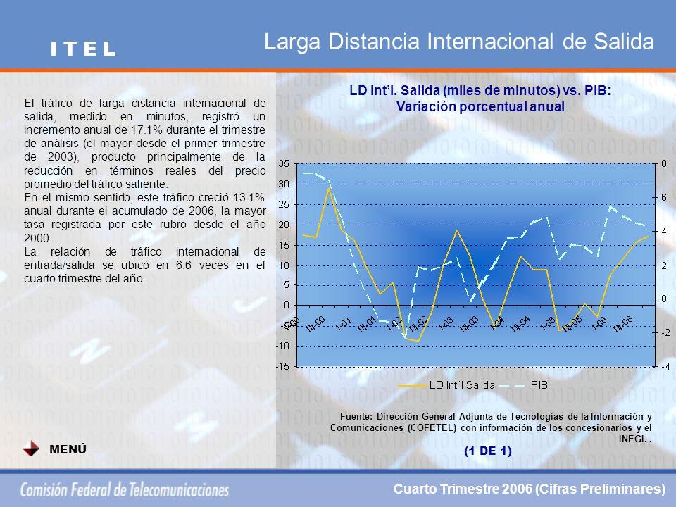 Larga Distancia Internacional de Salida LD Intl.Salida (miles de minutos) vs.