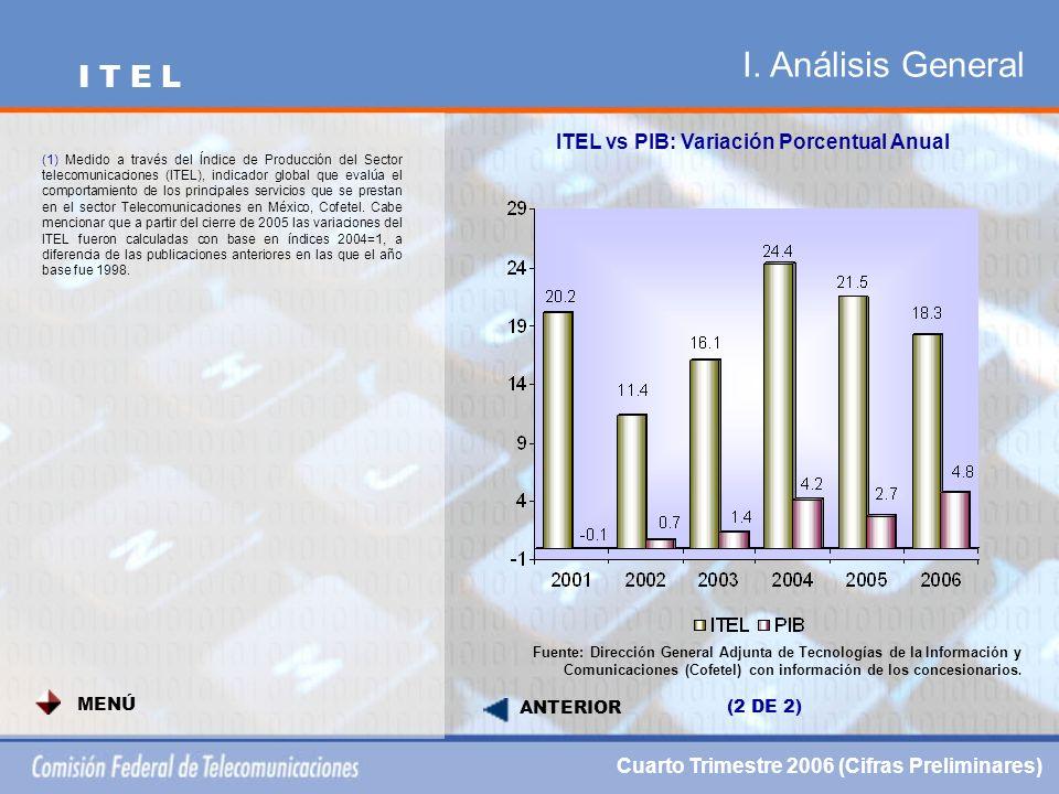 I. Análisis General ITEL vs PIB: Variación Porcentual Anual Fuente: Dirección General Adjunta de Tecnologías de la Información y Comunicaciones (Cofet