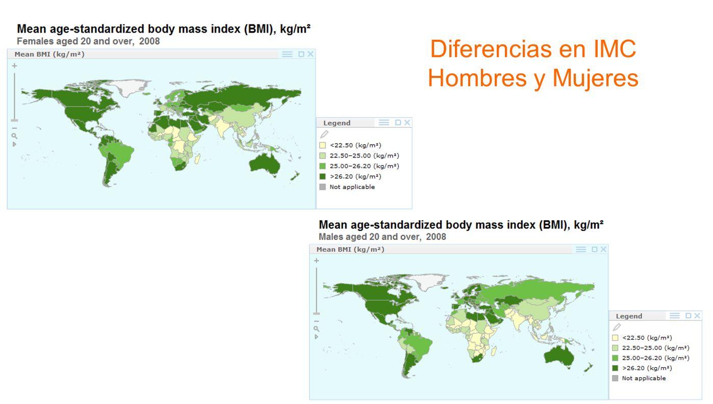 Diferencias en IMC Hombres y Mujeres