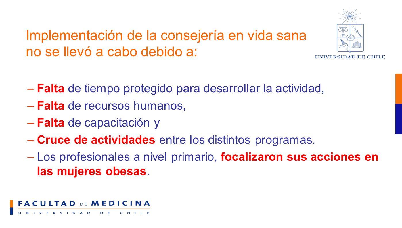 Implementación de la consejería en vida sana no se llevó a cabo debido a: –Falta de tiempo protegido para desarrollar la actividad, –Falta de recursos