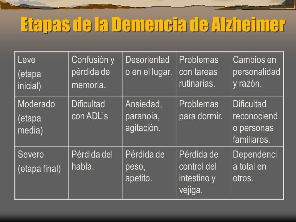 Etapas de la Demencia de Alzheimer Leve (etapa inicial) Confusión y pérdida de memoria. Desorientad o en el lugar. Problemas con tareas rutinarias. Ca