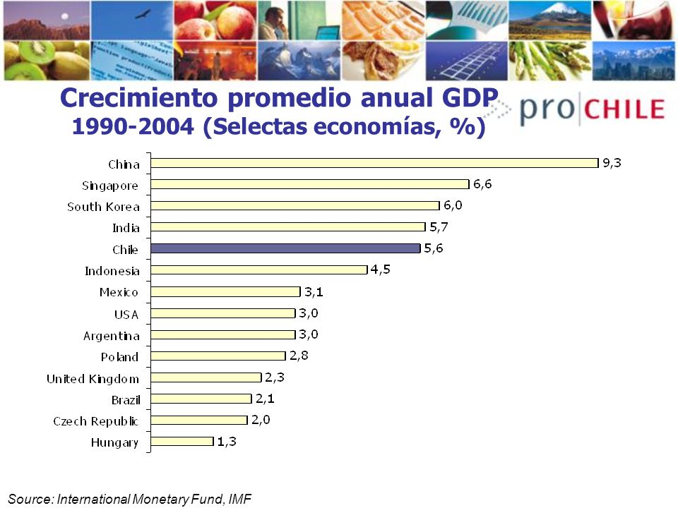 Source: International Monetary Fund, IMF Crecimiento promedio anual GDP 1990-2004 (Selectas economías, %)