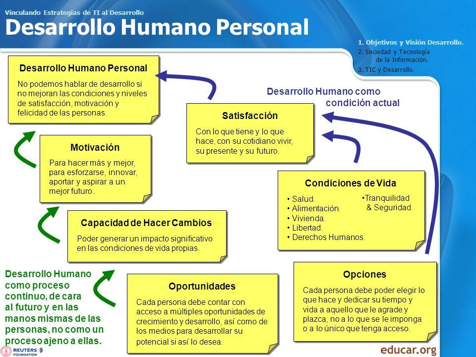 Vinculando Estrategias de TI al Desarrollo Desarrollo Humano Personal 1. Objetivos y Visión Desarrollo. 2. Sociedad y Tecnología de la Información. 3.