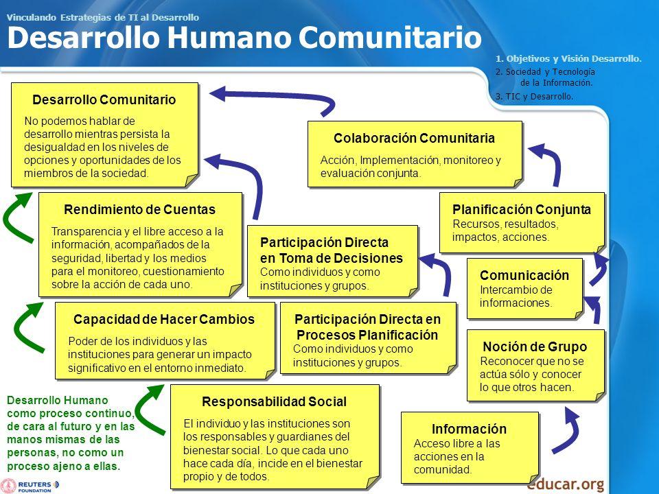 Vinculando Estrategias de TI al Desarrollo Desarrollo Humano Comunitario 1. Objetivos y Visión Desarrollo. 2. Sociedad y Tecnología de la Información.