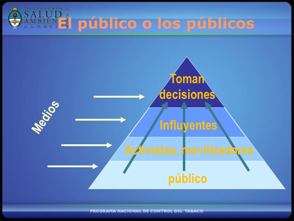 El público o los públicos Medios público Influyentes Activistas, movilizadores Toman decisiones