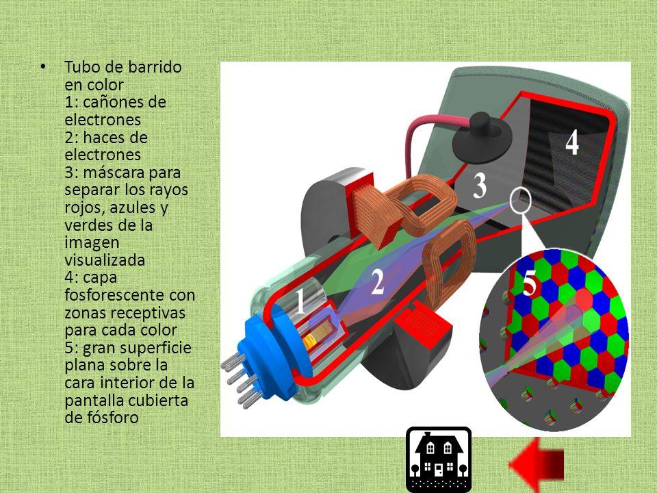 Tubo de barrido en color 1: cañones de electrones 2: haces de electrones 3: máscara para separar los rayos rojos, azules y verdes de la imagen visualizada 4: capa fosforescente con zonas receptivas para cada color 5: gran superficie plana sobre la cara interior de la pantalla cubierta de fósforo