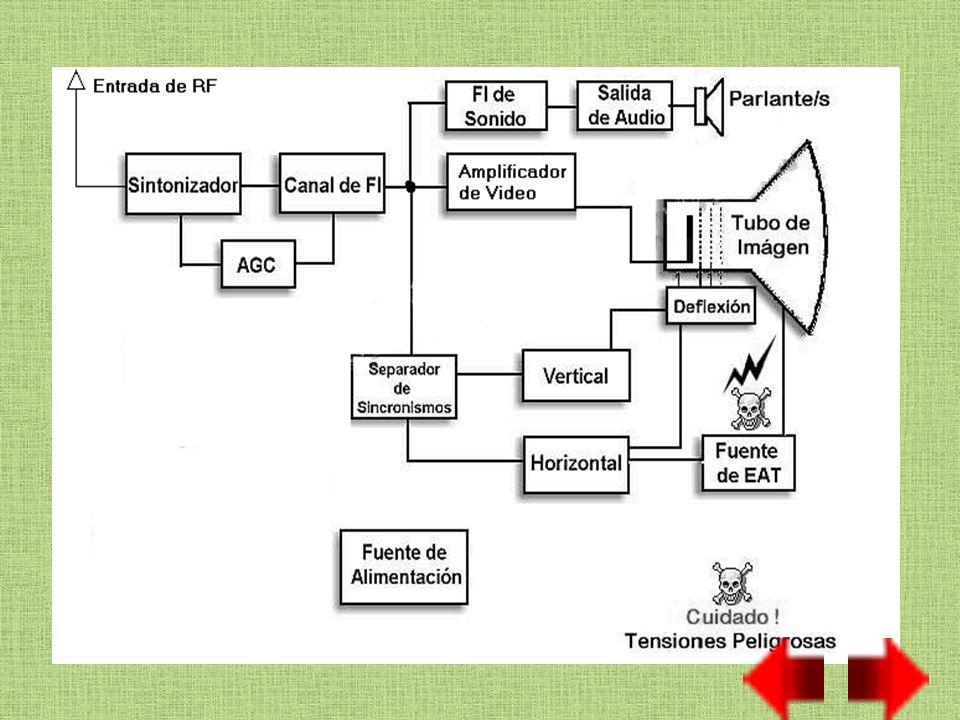 Diagrama en bloque de TV a color