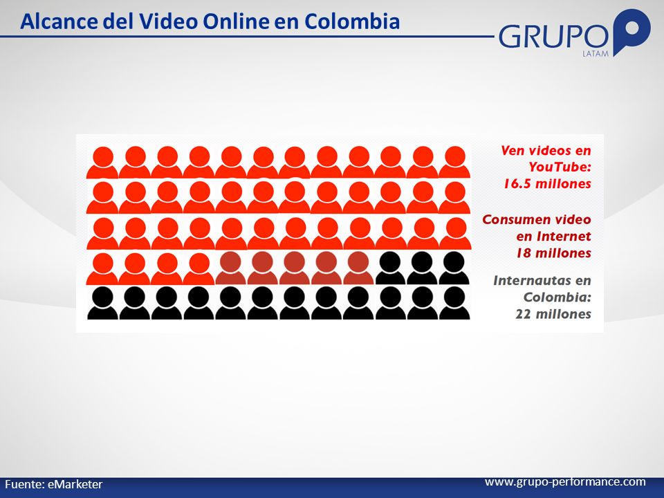 Alcance del Video Online en Colombia www.grupo-performance.com Fuente: eMarketer