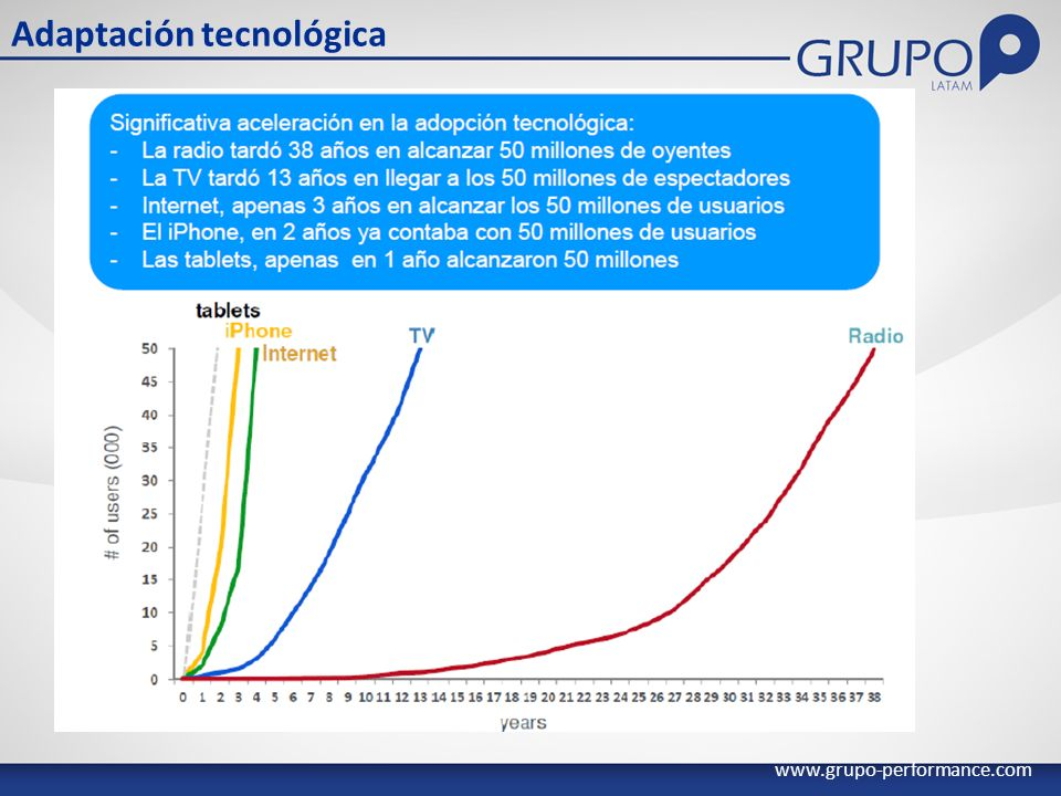 Adaptación tecnológica www.grupo-performance.com