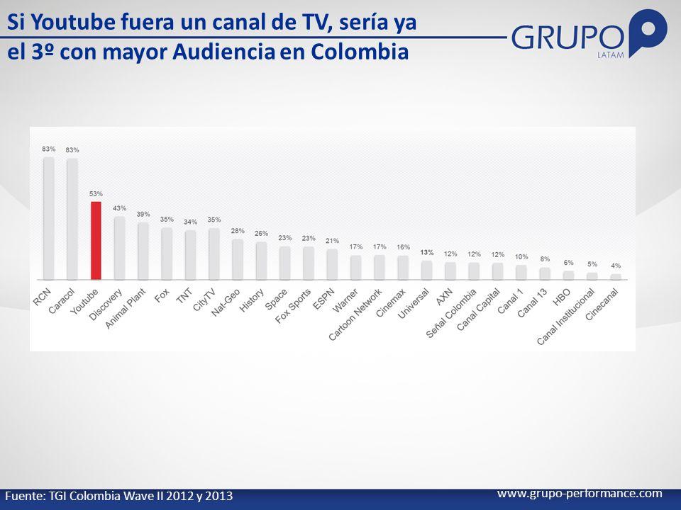 Si Youtube fuera un canal de TV, sería ya el 3º con mayor Audiencia en Colombia www.grupo-performance.com Fuente: TGI Colombia Wave II 2012 y 2013
