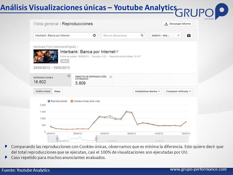 www.grupo-performance.com Análisis Visualizaciones únicas – Youtube Analytics Comparando las reproducciones con Cookies únicas, observamos que es mínima la diferencia.