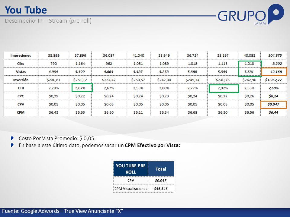 You Tube Desempeño In – Stream (pre roll) Costo Por Vista Promedio: $ 0,05.