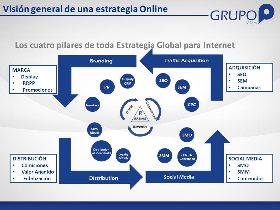 Los cuatro pilares de toda Estrategia Global para Internet Visión general de una estrategia Online CONTENT Generation Com.