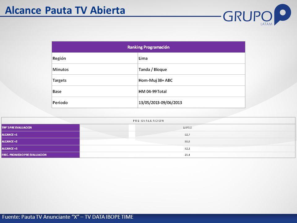 Alcance Pauta TV Abierta Fuente: Pauta TV Anunciante X – TV DATA IBOPE TIME