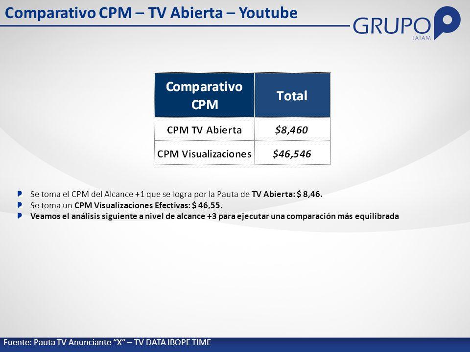 Se toma el CPM del Alcance +1 que se logra por la Pauta de TV Abierta: $ 8,46.