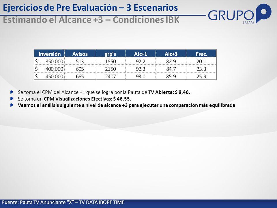 Fuente: Pauta TV Anunciante X – TV DATA IBOPE TIME Ejercicios de Pre Evaluación – 3 Escenarios Estimando el Alcance +3 – Condiciones IBK Se toma el CPM del Alcance +1 que se logra por la Pauta de TV Abierta: $ 8,46.